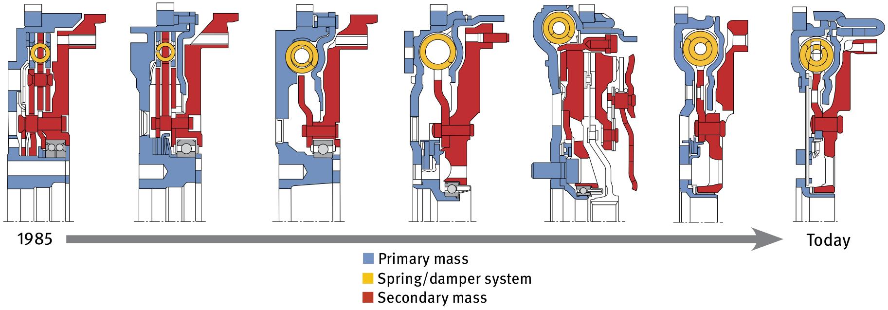 DMF design evolution