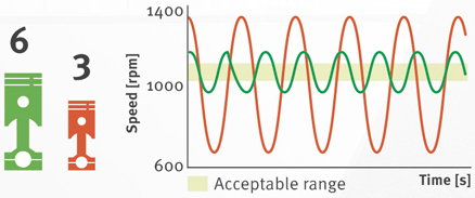 Effect of number of cylinders on speed oscillation