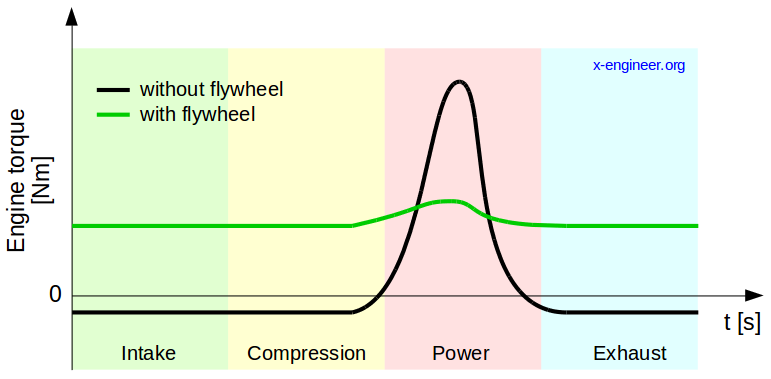Engine torque during a 4-stroke cycle