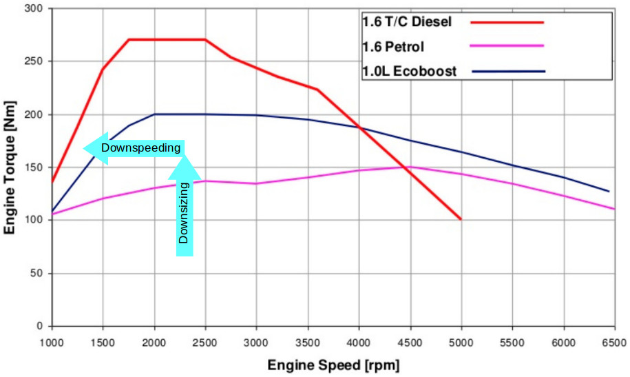 Ford engine downsizing torque output