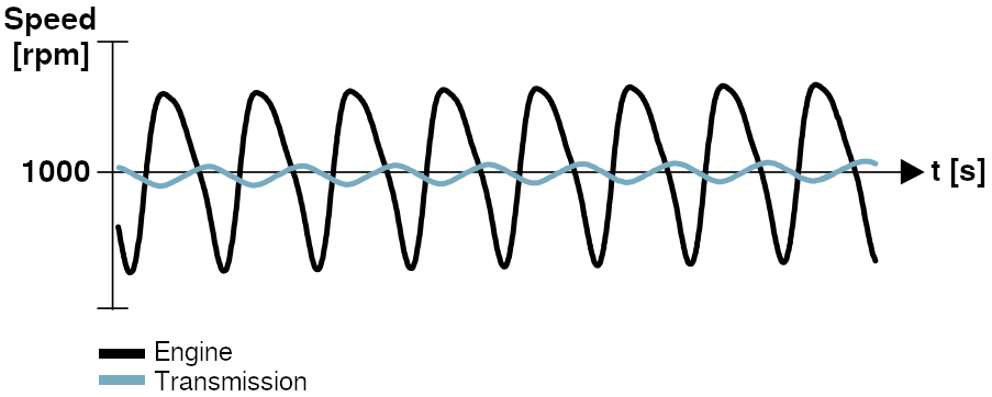 Transfer of torsional vibrations with DMF