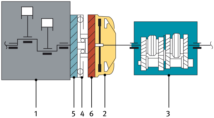 Working principle with a dual mass flywheel