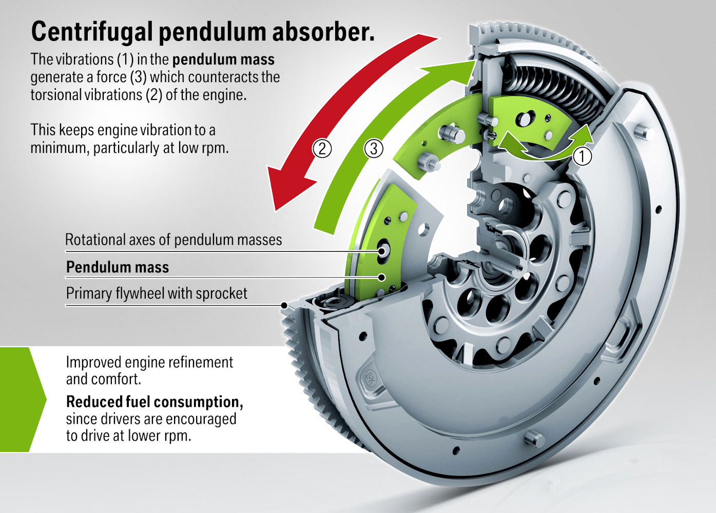 DMF with centrifugal pendulum absorber