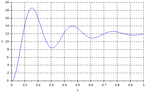 RLC circuit - plot - Xcos