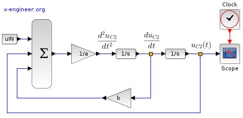RRCC circuit - differential equation - Xcos