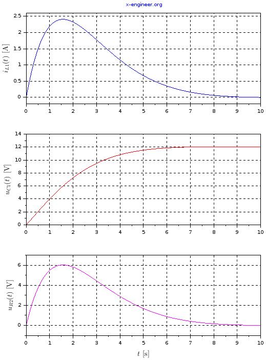 RRLC circuit - plot - Scilab