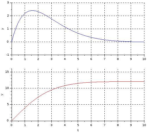 RRLC circuit - plot - Xcos (1)