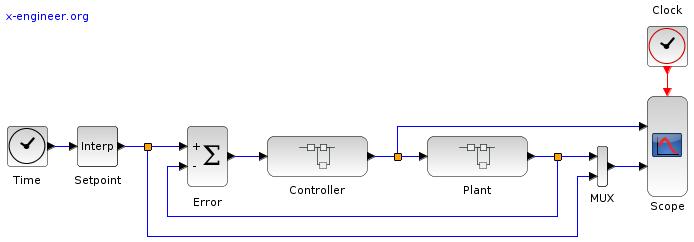 Temperature control system - Xcos block diagram