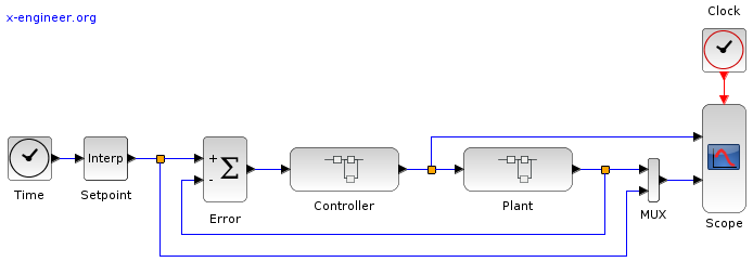 Temperature control system - Xcos block diagram