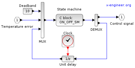 ON-OFF controller model - Xcos