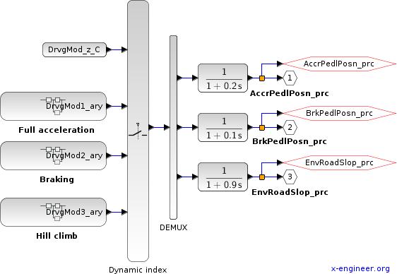 Driver and Environment - Xcos block diagram