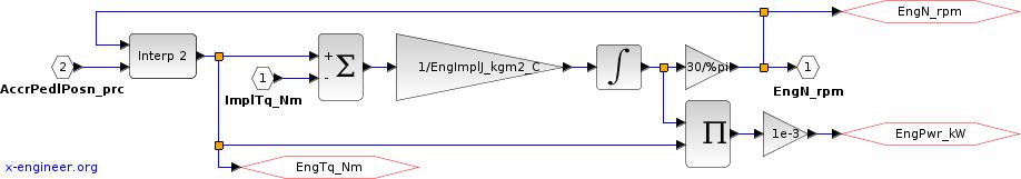 Engine - Xcos block diagram