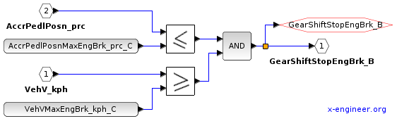 Engine braking correction - Xcos block diagram