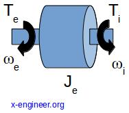 Engine free body diagram