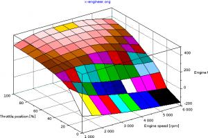 Engine torque map - 3D