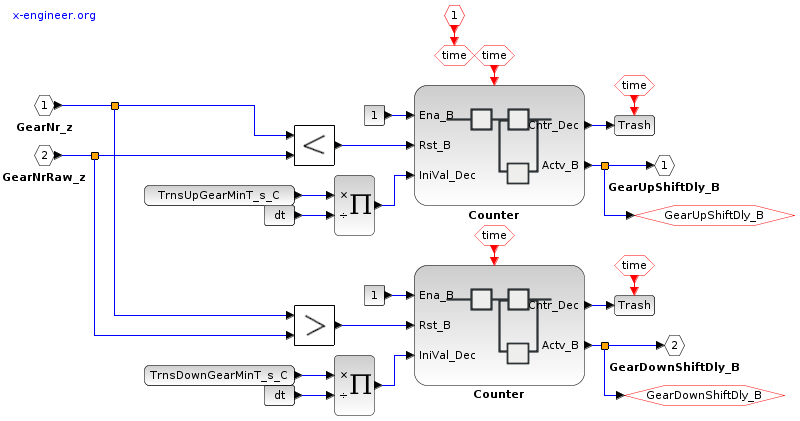 Minimum time in gear correction - Xcos block diagram