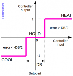 On-off controller with deadband state diagram