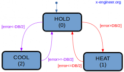 On-off controller with deadband state machine