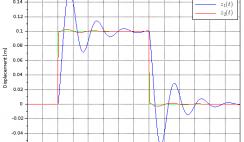 Quarter-car simulation output - Scilab plot