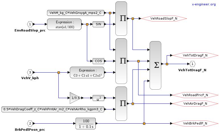 Road resistance - Xcos block diagram