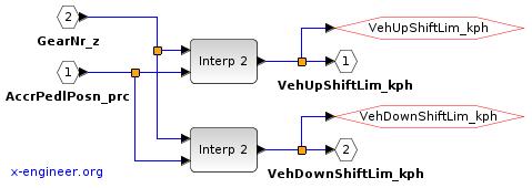 Shift lines (maps) - Xcos block diagram