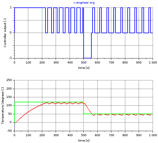On-off controller simulation output - Xcos