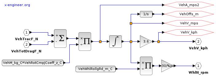 Speed calculation - Xcos block diagram