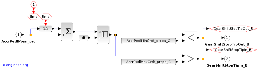 Tip in-out correction - Xcos block diagram