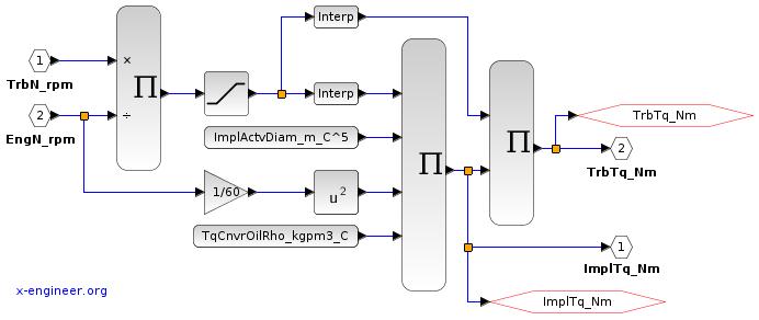 Torque Converter - Xcos block diagram