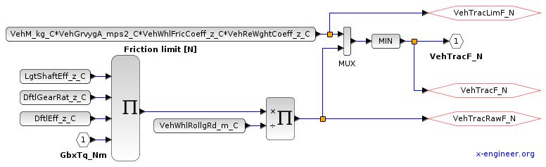 Traction force - Xcos block diagram