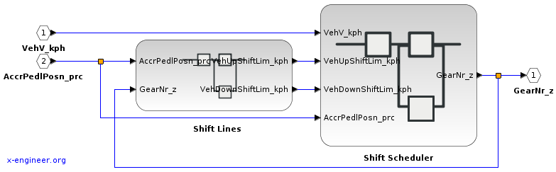 Transmission Control Unit (TCU) - Xcos block diagram