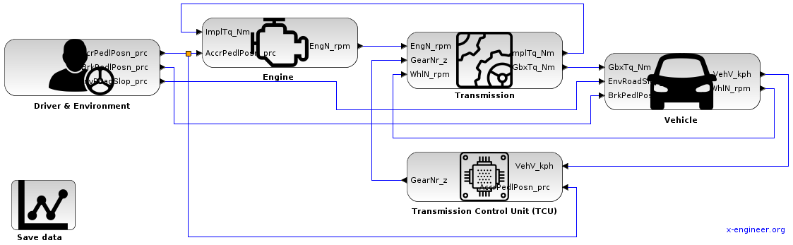 Vehicle with automatic transmission and TCU - Xcos block diagram