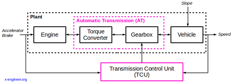 Vehicle with automatic transmission and TCU - control diagram
