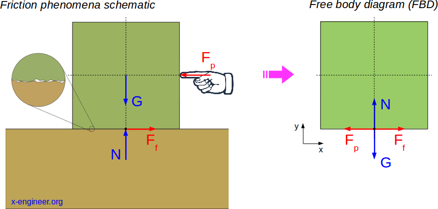 Body equilibrium with friction