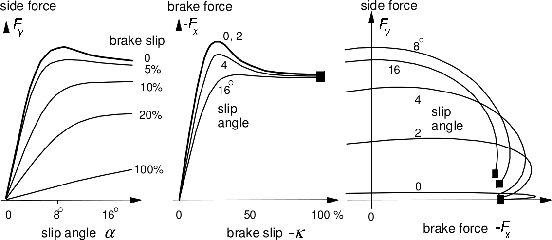 Combined side force and brake force characteristics