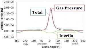 Piston vertical forces function of crankshaft angle