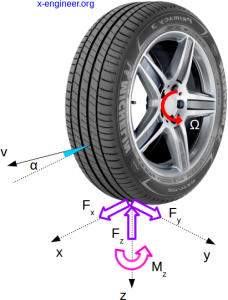 Forces in driving wheel