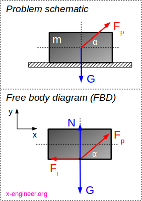 Friction force diagram for calculator
