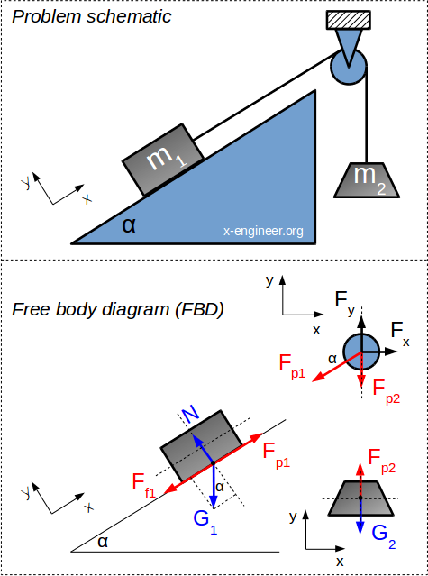 Diagram for friction force exercise