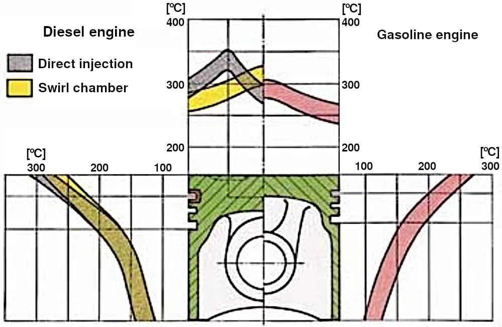 Piston operating temperatures