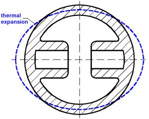 Piston ovality