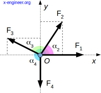 Resultant of a force system - general solution