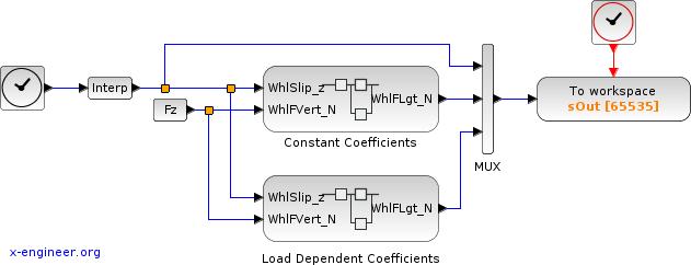 Tire longitudinal force - Xcos model