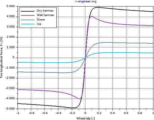Tire longitudinal force - constant coefficients