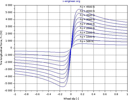 Tire longitudinal force - load dependent coefficients