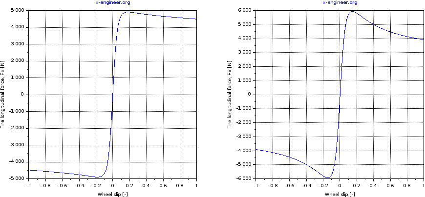 Tire longitudinal forces - constant (left) and load dependent coefficients (right)