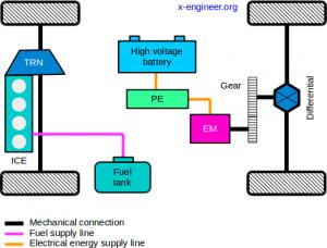 Axle-split parallel hybrid powertrain