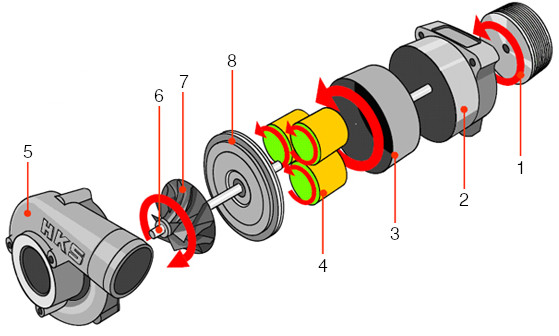 Centrifugal supercharger with planetary rollers transmission