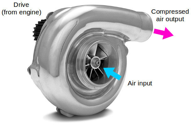 Centrifugal supercharger working principle