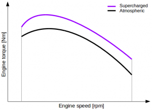 Engine torque increase due to supercharging